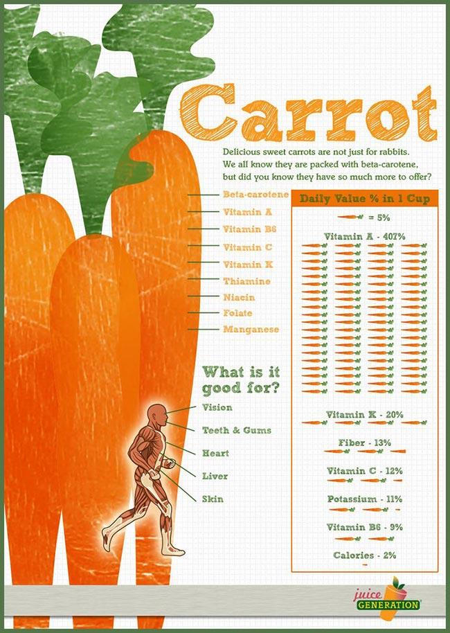 infographie bienfait carotte