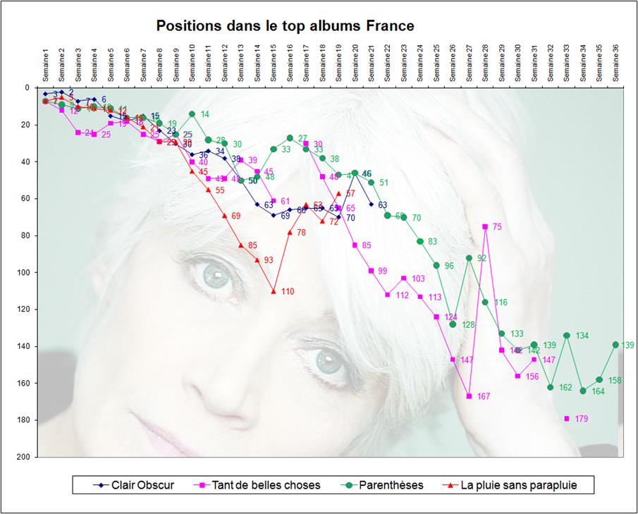 Ventes comparées des cinq derniers albums de Françoise Hardy Ventes